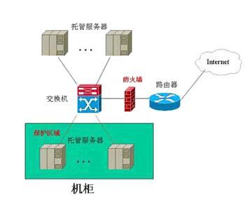 服务器硬件防火墙